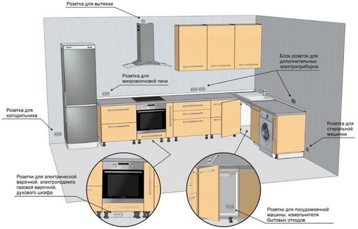 Как расположить розетки на кухне_03