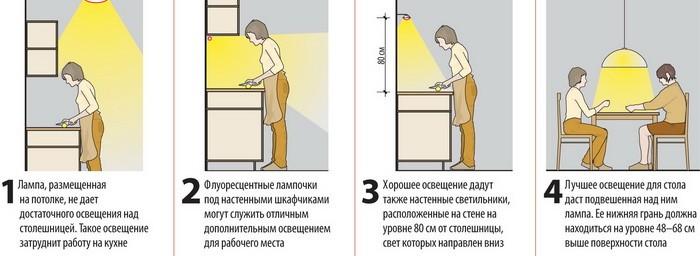 Освещение на кухне (часть 2)