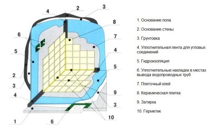Способы гидроизоляции ванной комнаты